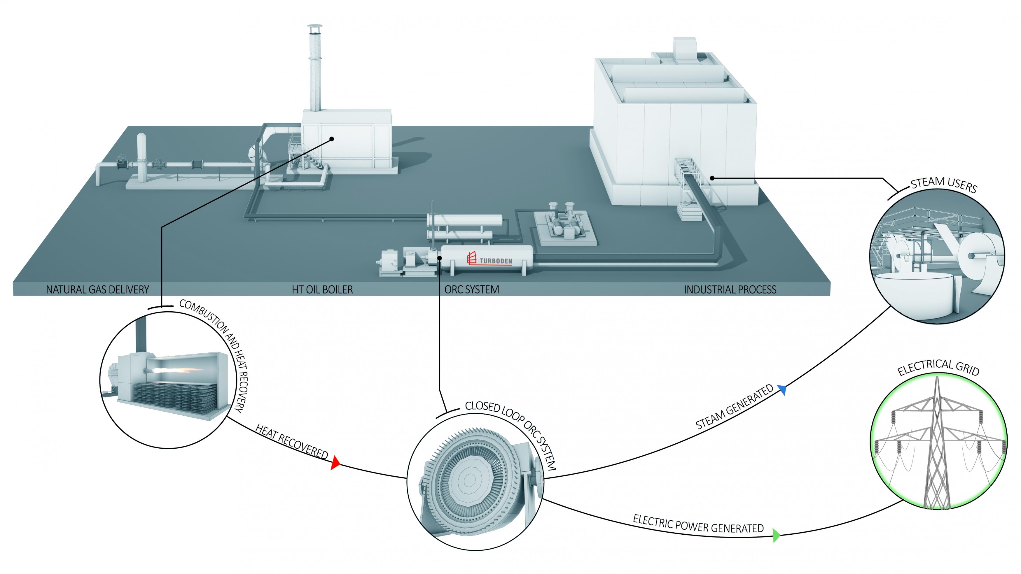 Steam & Power Sistemi
